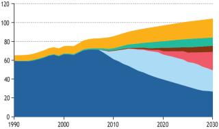 Wir brauchen eine internationale Organisation für den Ölausstieg
